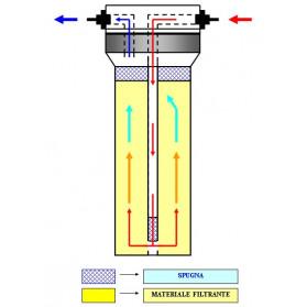 Ruwal - PVC Tubo Rigido ad Incollaggio - Ø 20 - Lunghezza 1 Metro
